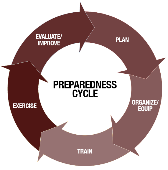 High-Quality Emergency Operations Planning Toolkit | Texas